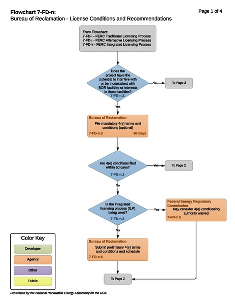 File:7-FD-n - BOR FERC License Conditions and Recommendations.pdf