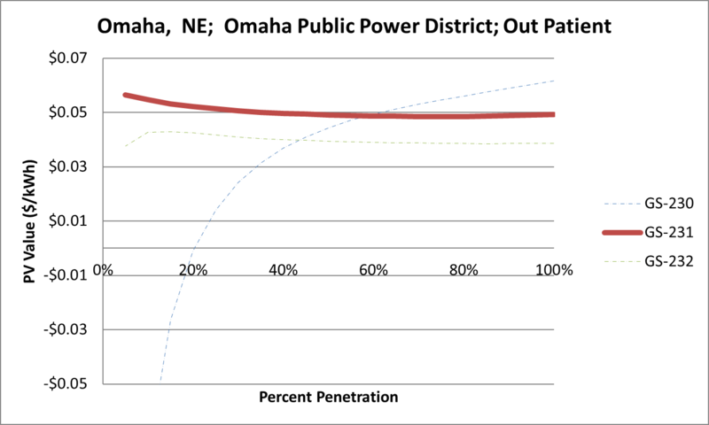 File:SVOutPatient Omaha NE Omaha Public Power District.png