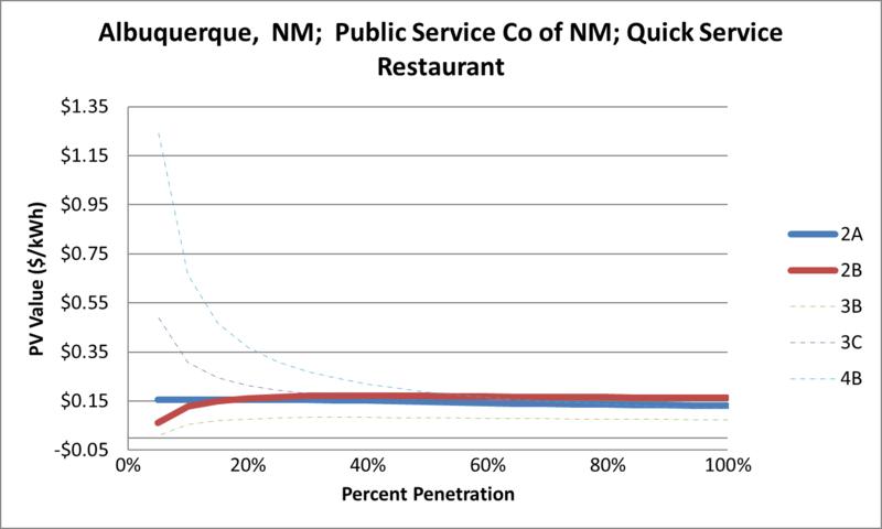 File:SVQuickServiceRestaurant Albuquerque NM Public Service Co of NM.png
