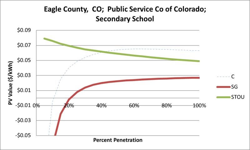 File:SVSecondarySchool Eagle County CO Public Service Co of Colorado.png