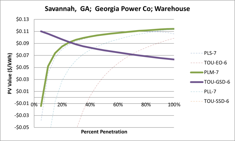 File:SVWarehouse Savannah GA Georgia Power Co.png