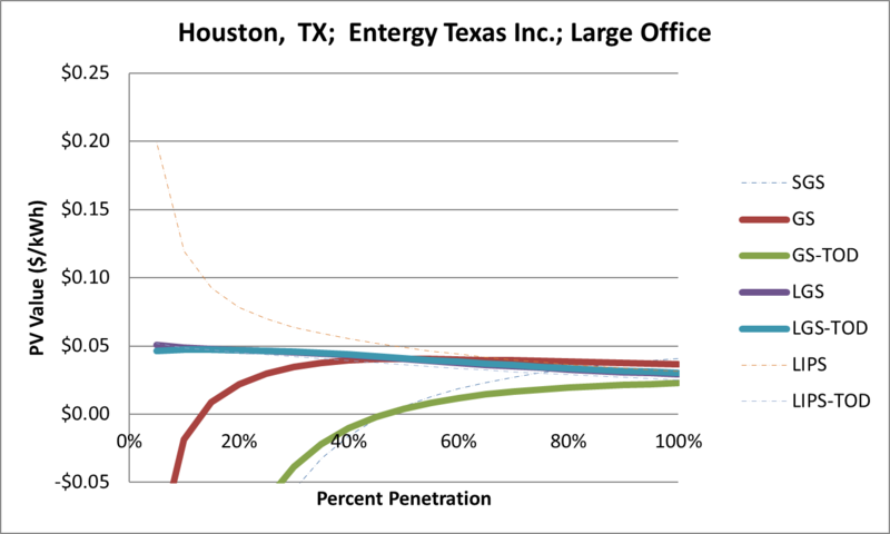 File:SVLargeOffice Houston TX Entergy Texas Inc..png