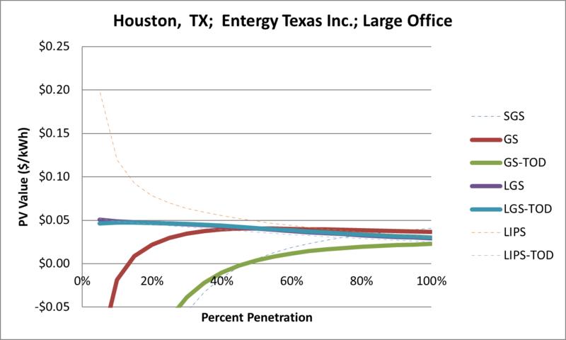 File:SVLargeOffice Houston TX Entergy Texas Inc..png