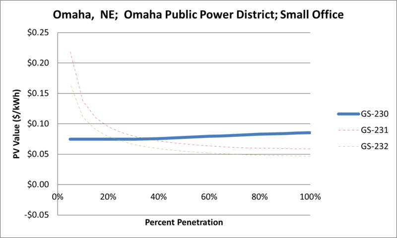File:SVSmallOffice Omaha NE Omaha Public Power District.png