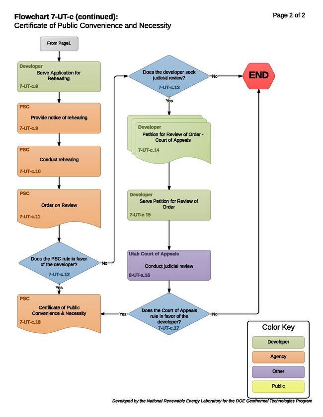 07UTCUtahPublicServiceCommissionProcess.pdf