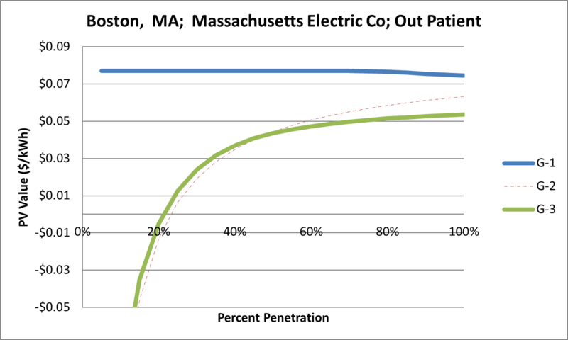 File:SVOutPatient Boston MA Massachusetts Electric Co.png