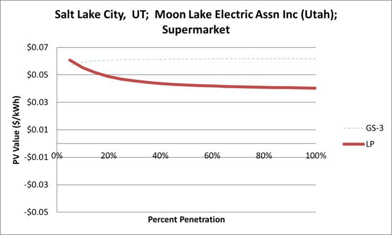File:SVSupermarket Salt Lake City UT Moon Lake Electric Assn Inc (Utah).png