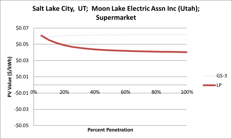 File:SVSupermarket Salt Lake City UT Moon Lake Electric Assn Inc (Utah).png
