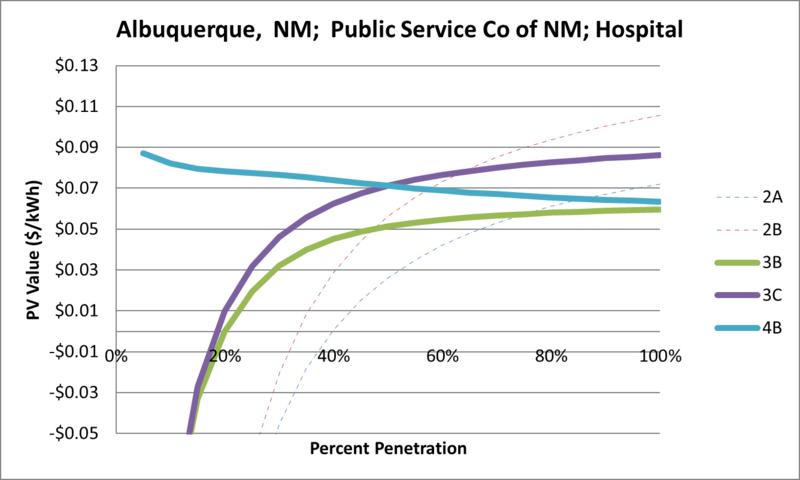File:SVHospital Albuquerque NM Public Service Co of NM.png