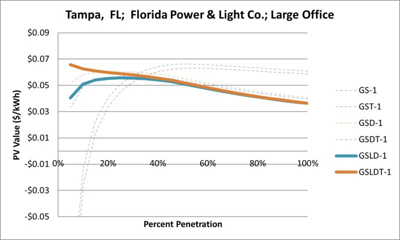 File:SVLargeOffice Tampa FL Florida Power & Light Co..png