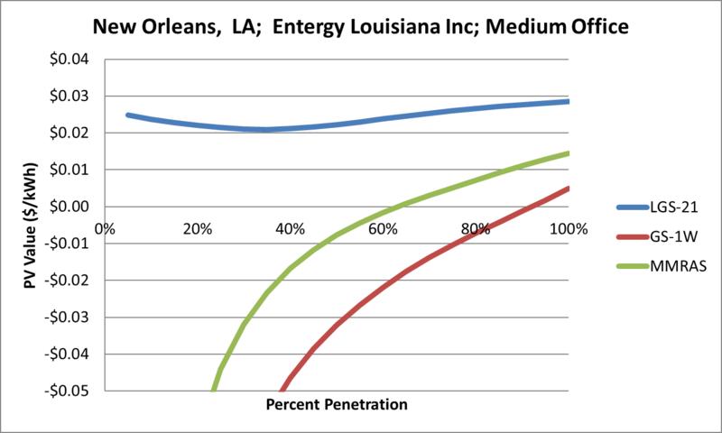 File:SVMediumOffice New Orleans LA Entergy Louisiana Inc.png