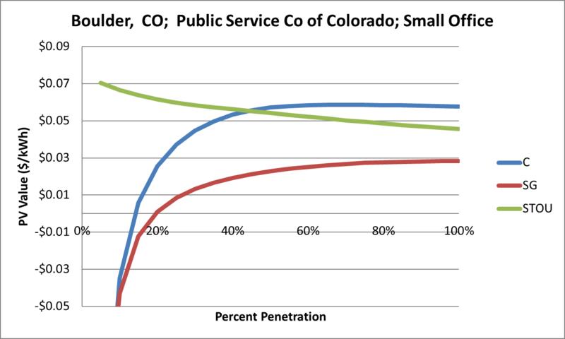 File:SVSmallOffice Boulder CO Public Service Co of Colorado.png