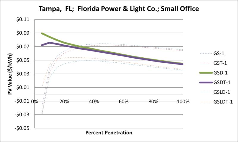 File:SVSmallOffice Tampa FL Florida Power & Light Co..png