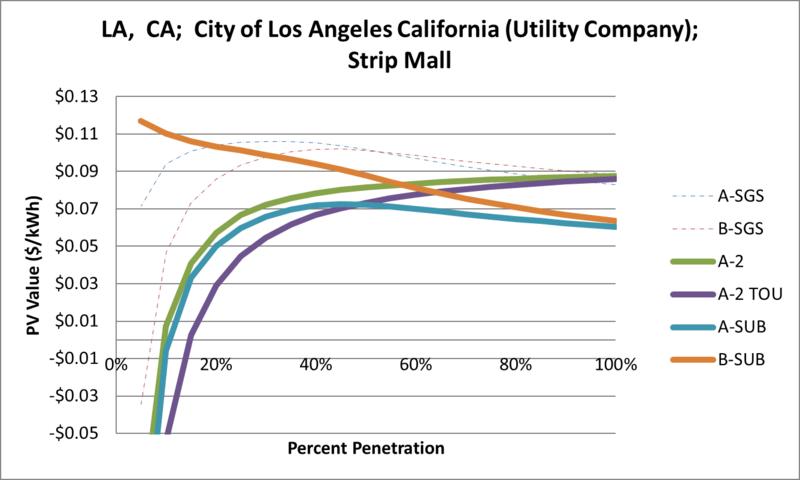 File:SVStripMall LA CA City of Los Angeles California (Utility Company).png