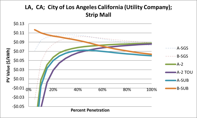File:SVStripMall LA CA City of Los Angeles California (Utility Company).png