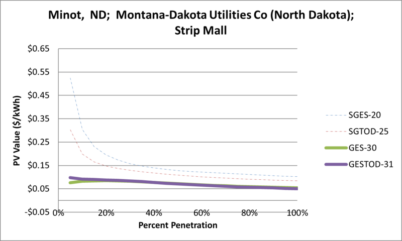 File:SVStripMall Minot ND Montana-Dakota Utilities Co (North Dakota).png