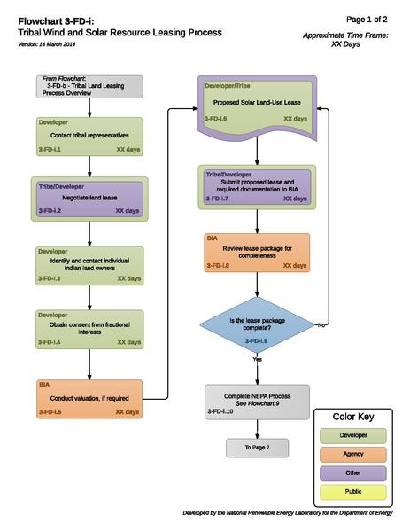File:Solar 03-FD-i - Tribal WSR Leasing Process.pdf