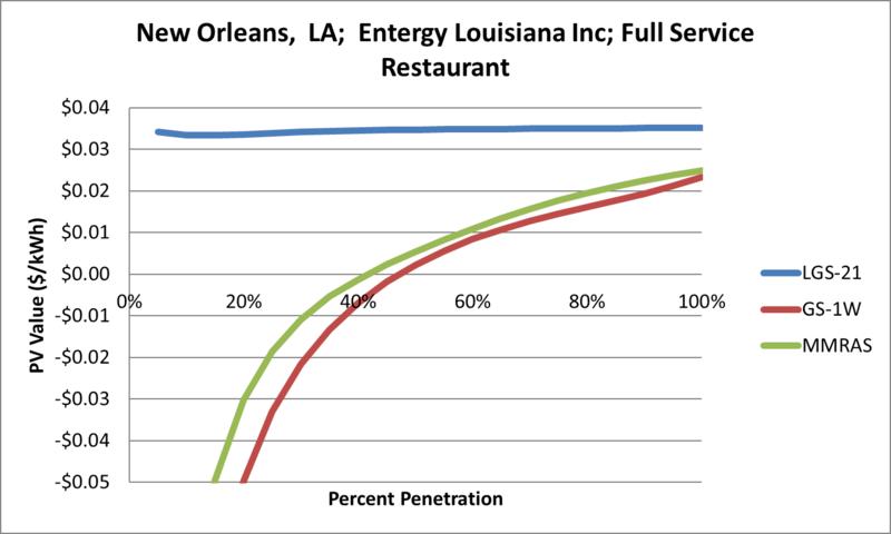 File:SVFullServiceRestaurant New Orleans LA Entergy Louisiana Inc.png