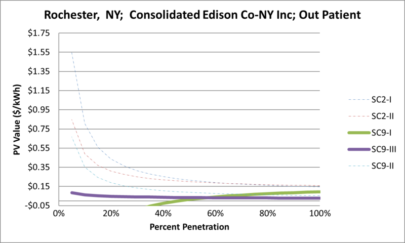 File:SVOutPatient Rochester NY Consolidated Edison Co-NY Inc.png