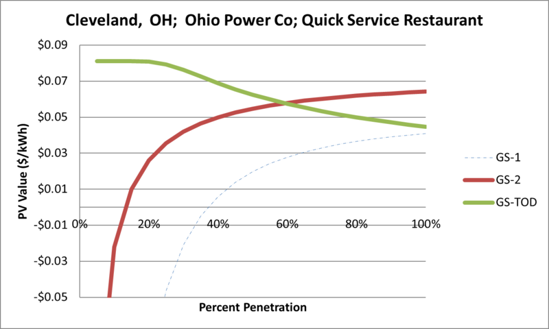File:SVQuickServiceRestaurant Cleveland OH Ohio Power Co.png