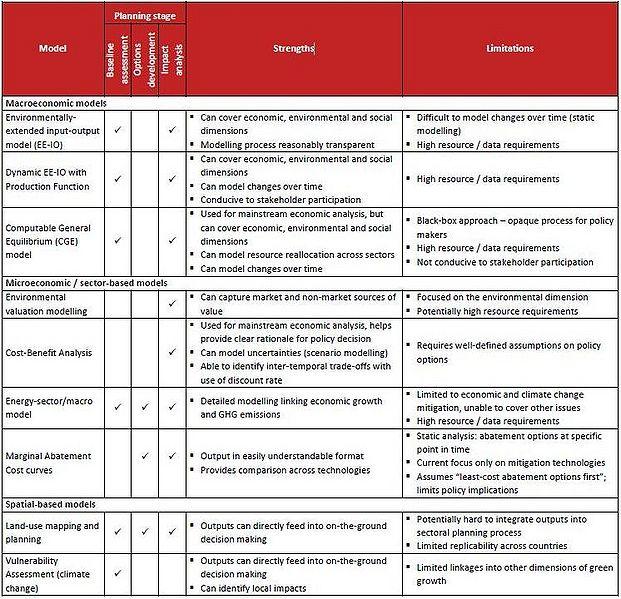 File:CDKN-Model Table.JPG