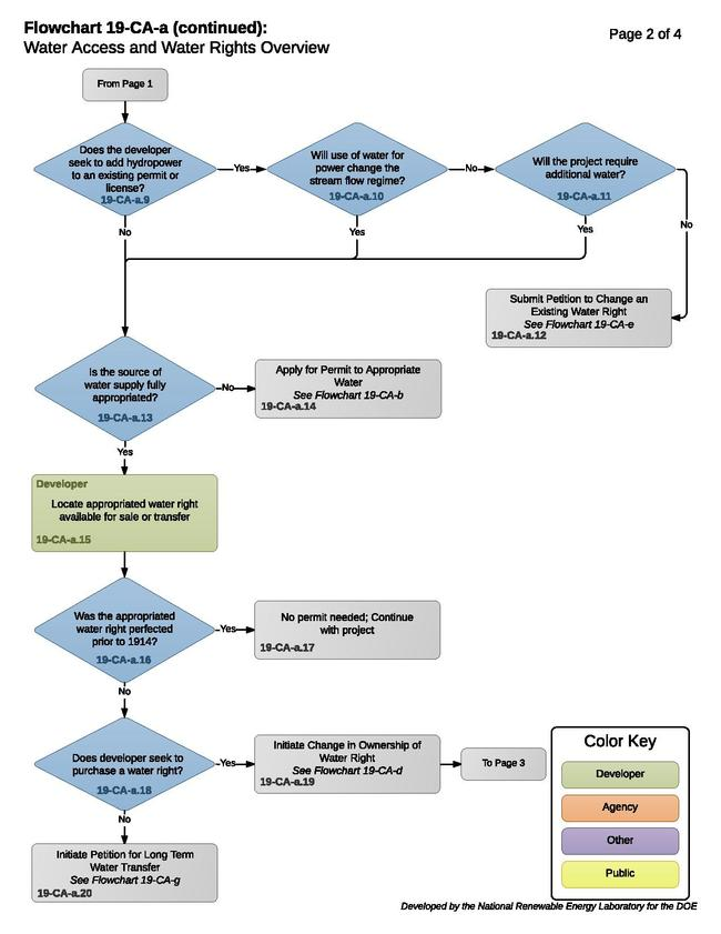Flowchart 19-CA-a (hydro) - Water Access and Water Rights.pdf