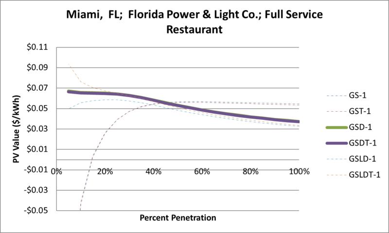 File:SVFullServiceRestaurant Miami FL Florida Power & Light Co..png