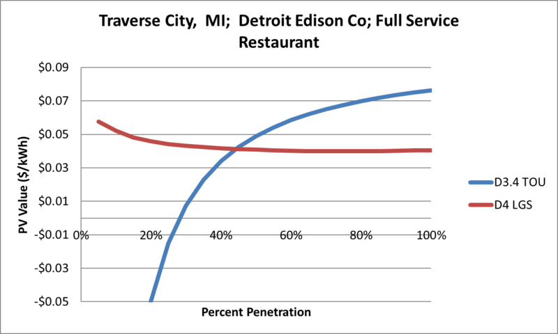 File:SVFullServiceRestaurant Traverse City MI Detroit Edison Co.png