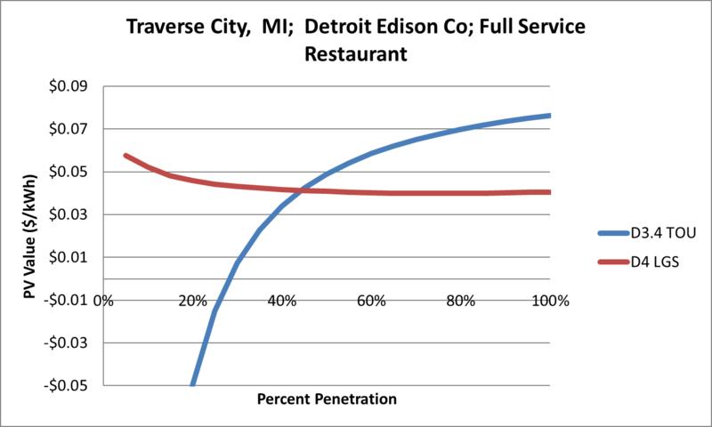 File:SVFullServiceRestaurant Traverse City MI Detroit Edison Co.png