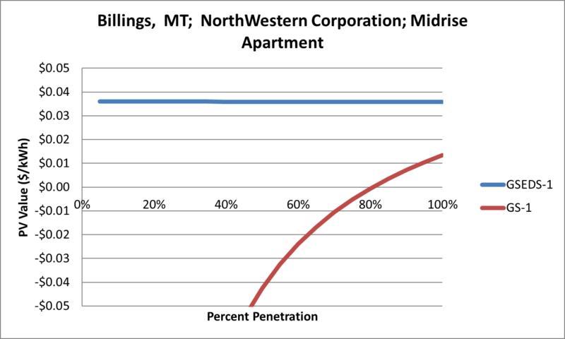 File:SVMidriseApartment Billings MT NorthWestern Corporation.png