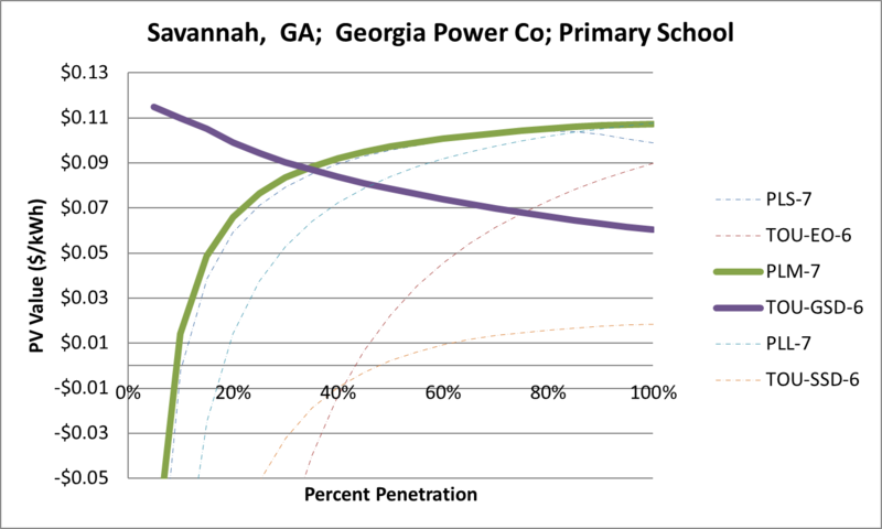 File:SVPrimarySchool Savannah GA Georgia Power Co.png