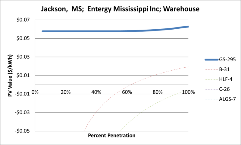 File:SVWarehouse Jackson MS Entergy Mississippi Inc.png