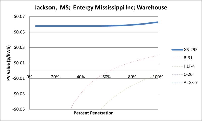 File:SVWarehouse Jackson MS Entergy Mississippi Inc.png