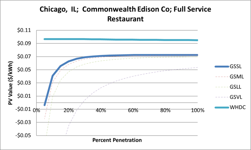 File:SVFullServiceRestaurant Chicago IL Commonwealth Edison Co.png