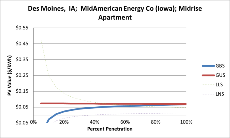 File:SVMidriseApartment Des Moines IA MidAmerican Energy Co (Iowa).png