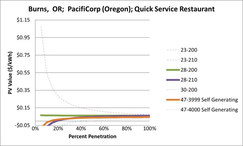 File:SVQuickServiceRestaurant Burns OR PacifiCorp (Oregon).png