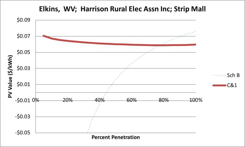 File:SVStripMall Elkins WV Harrison Rural Elec Assn Inc.png