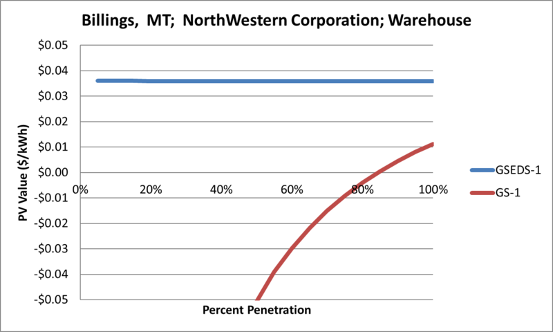 File:SVWarehouse Billings MT NorthWestern Corporation.png