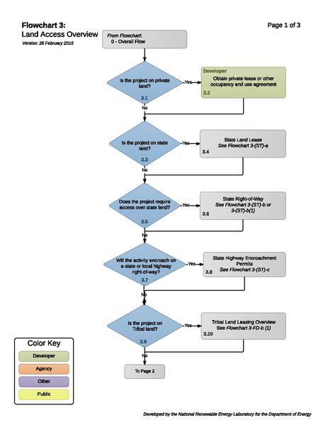File:Solar 03 - Land Access Overview.pdf