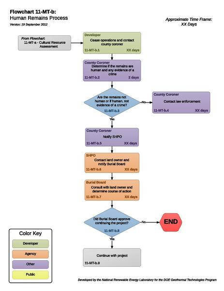 File:11MTBHumanRemainsProcess (1).pdf