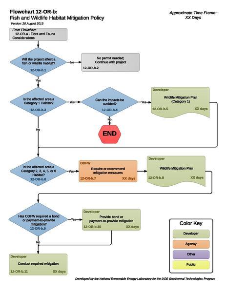 File:12-OR-b - Fish and Wildlife Habitat Mitigation Policy (1).pdf