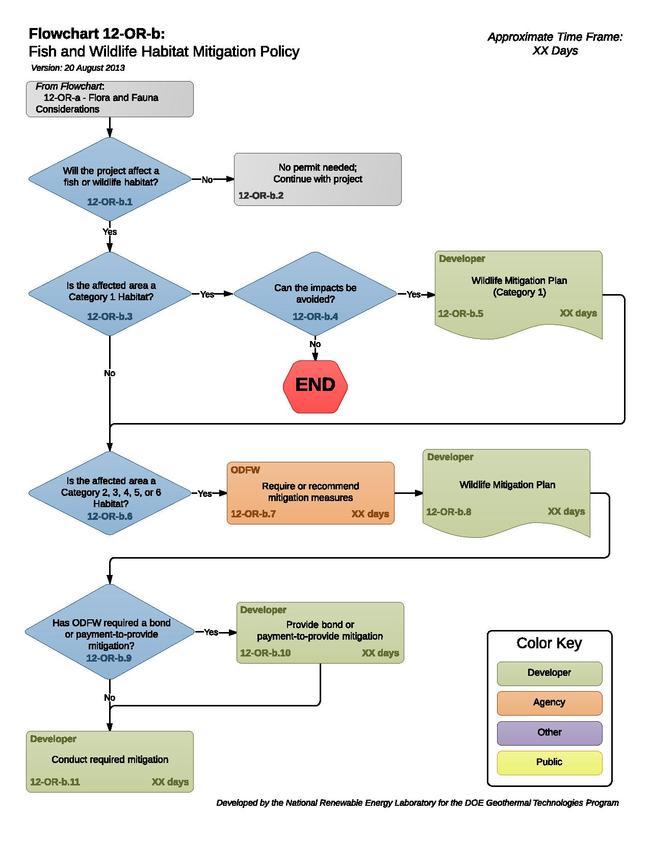 12-OR-b - Fish and Wildlife Habitat Mitigation Policy (1).pdf