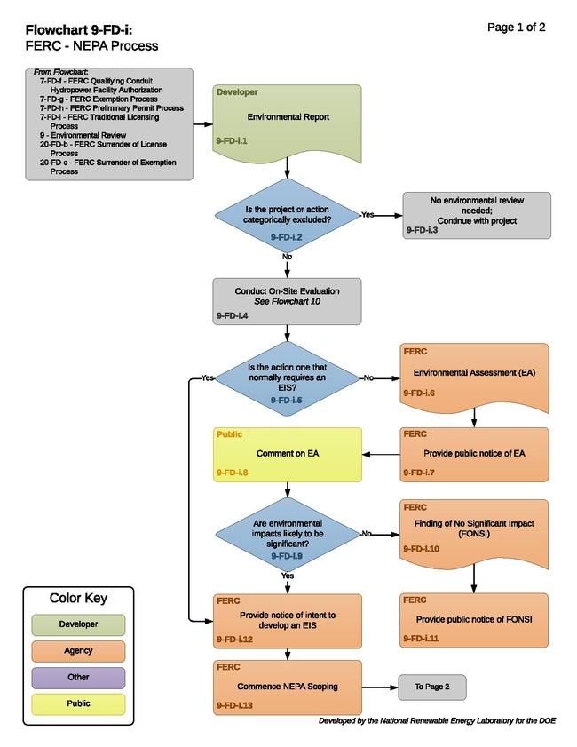 9-FD-i - FERC NEPA Process.pdf