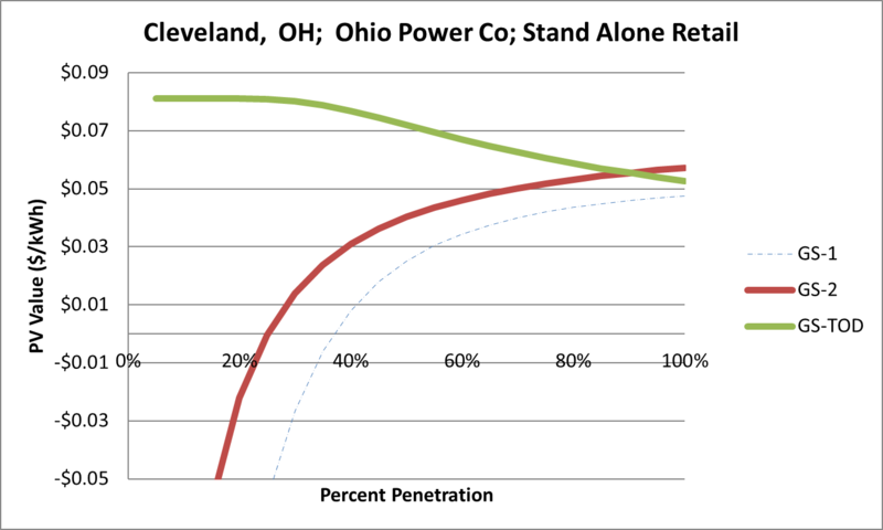 File:SVStandAloneRetail Cleveland OH Ohio Power Co.png