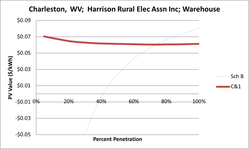 File:SVWarehouse Charleston WV Harrison Rural Elec Assn Inc.png