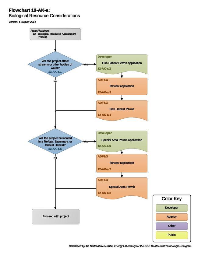 12AKAFloraFaunaConsiderations (1).pdf