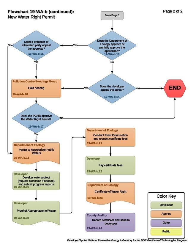 19-WA-b - New Water Right Permit Process.pdf