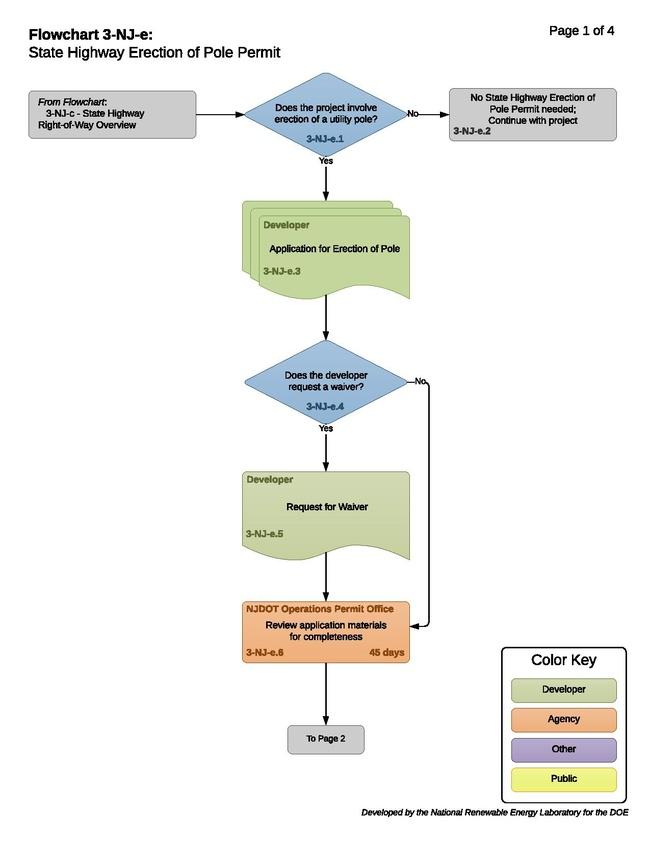 3-NJ-e - T -State Highway Erection of Pole Permit 2017-11-14.pdf