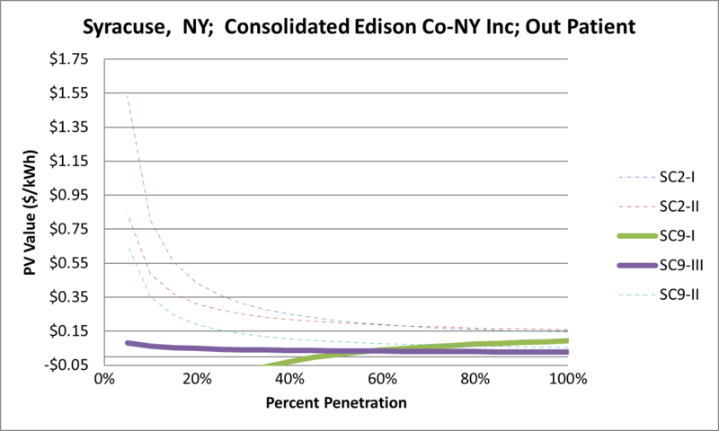 File:SVOutPatient Syracuse NY Consolidated Edison Co-NY Inc.png