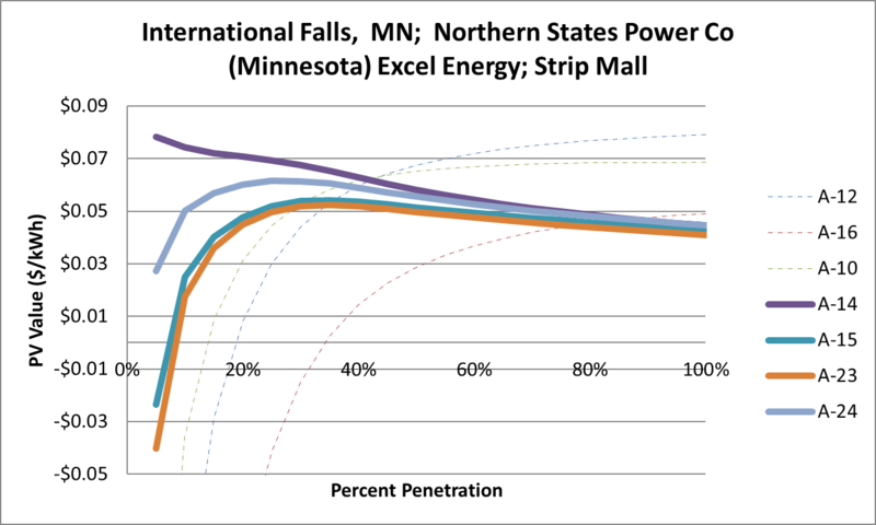 File:SVStripMall International Falls MN Northern States Power Co (Minnesota) Excel Energy.png